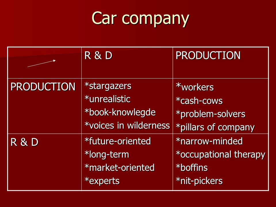 Car company R & D PRODUCTION PRODUCTION*stargazers*unrealistic*book-knowlegde *voices in wilderness * workers *cash-cows*problem-solvers *pillars of company R & D *future-oriented*long-term*market-oriented*experts*narrow-minded *occupational therapy *boffins*nit-pickers