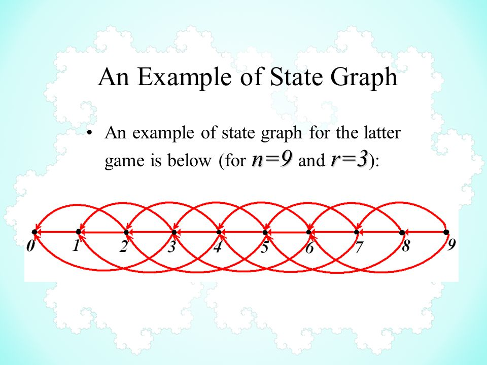 An Example of State Graph n=9 r=3An example of state graph for the latter game is below (for n=9 and r=3 ):