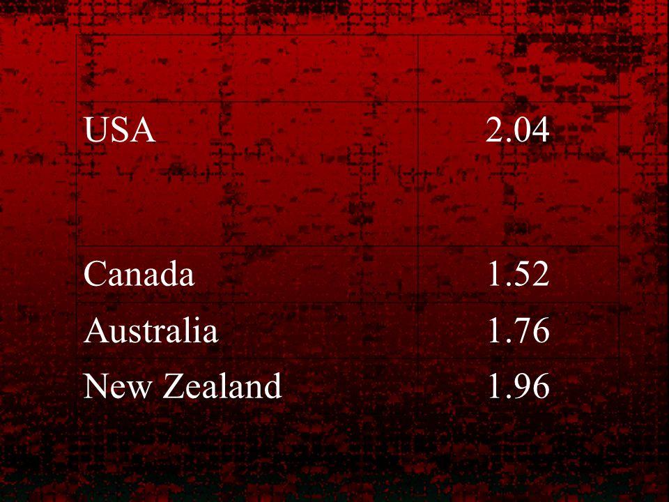 USA2.04 Canada1.52 Australia1.76 New Zealand1.96