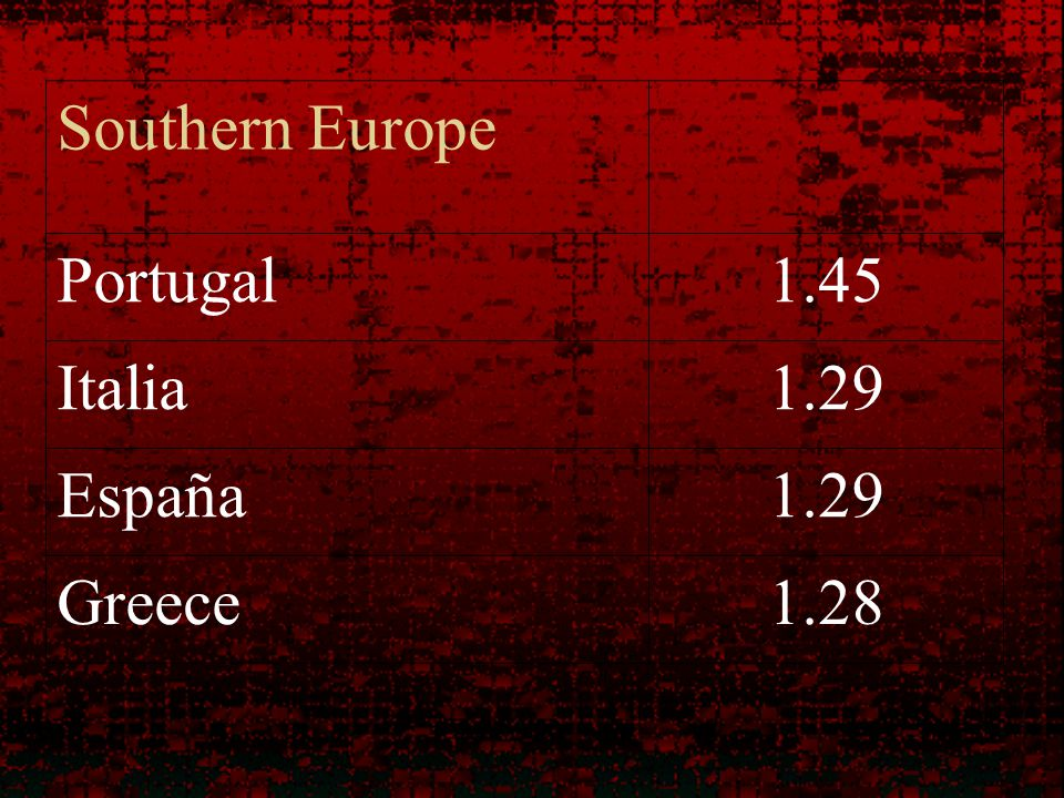 Southern Europe Portugal1.45 Italia1.29 España1.29 Greece1.28