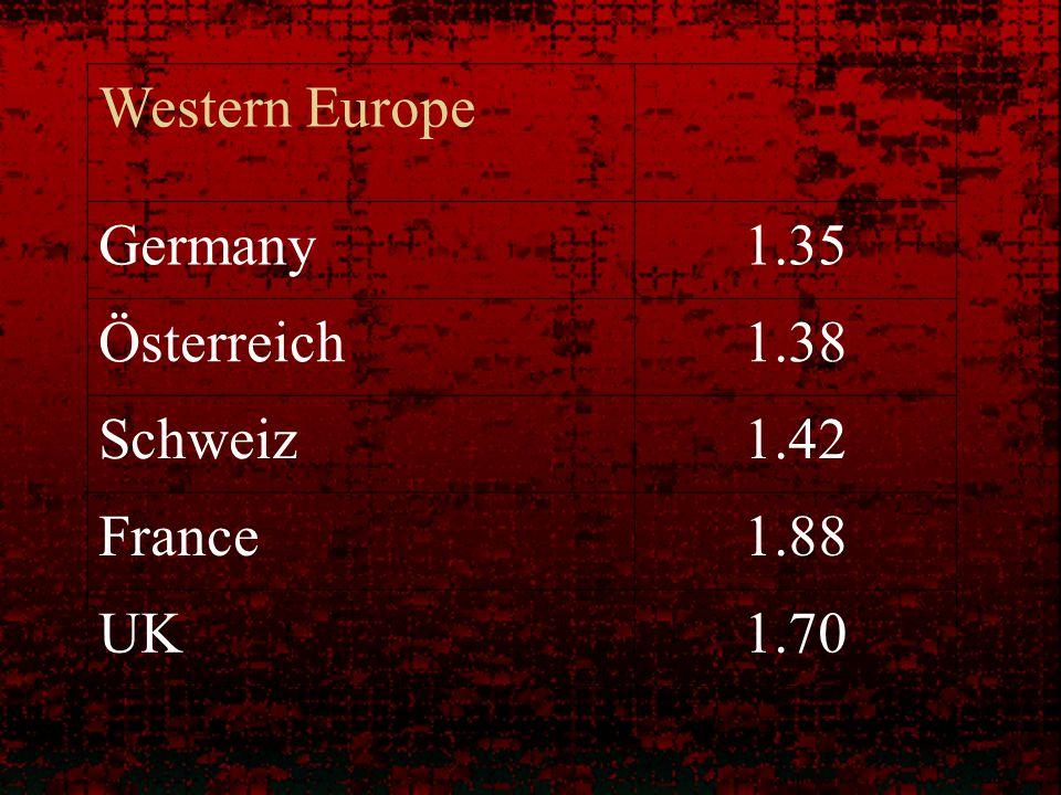 Western Europe Germany1.35 Österreich1.38 Schweiz1.42 France1.88 UK1.70