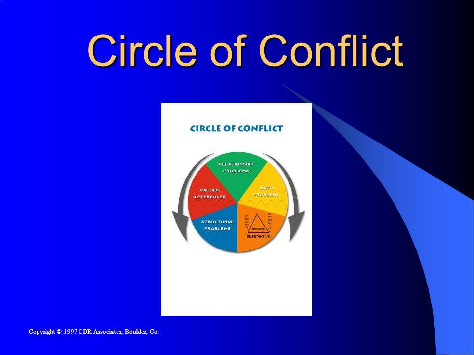 Circle of Conflict Copyright © 1997 CDR Associates, Boulder, Co.