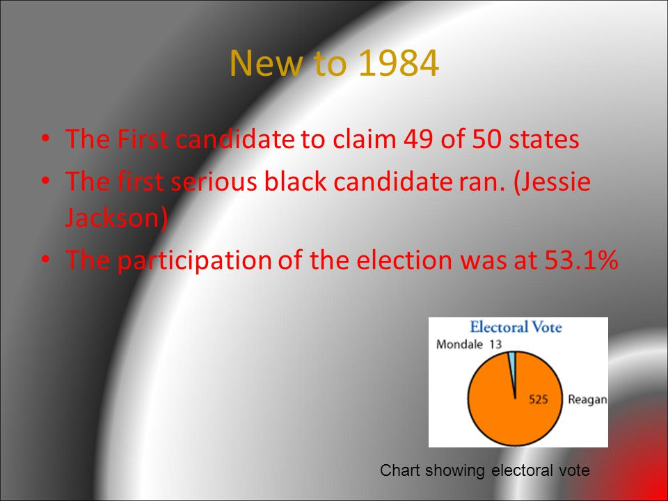 New to 1984 The First candidate to claim 49 of 50 states The first serious black candidate ran.