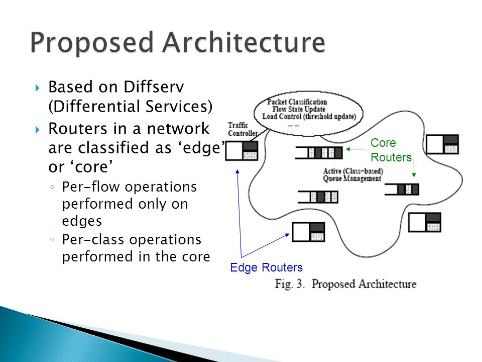  Based on Diffserv (Differential Services)  Routers in a network are classified as 'edge' or 'core' ◦ Per-flow operations performed only on edges ◦ Per-class operations performed in the core Edge Routers Core Routers