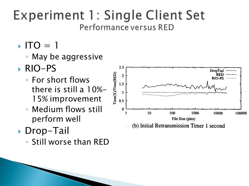  ITO = 1 ◦ May be aggressive  RIO-PS ◦ For short flows there is still a 10%- 15% improvement ◦ Medium flows still perform well  Drop-Tail ◦ Still w
