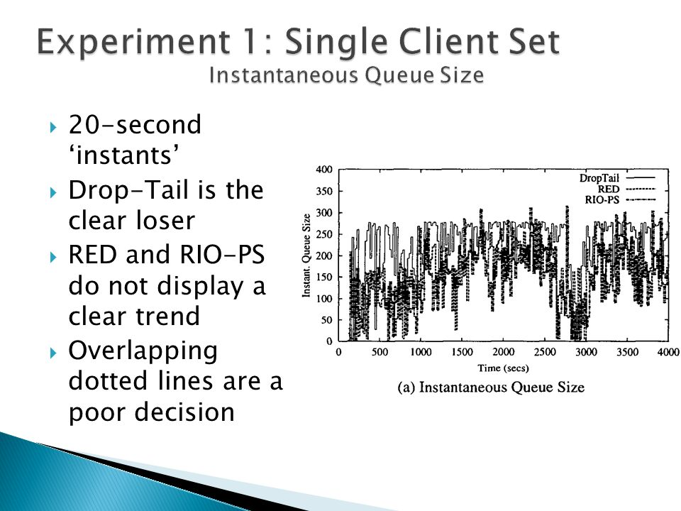  20-second 'instants'  Drop-Tail is the clear loser  RED and RIO-PS do not display a clear trend  Overlapping dotted lines are a poor decision