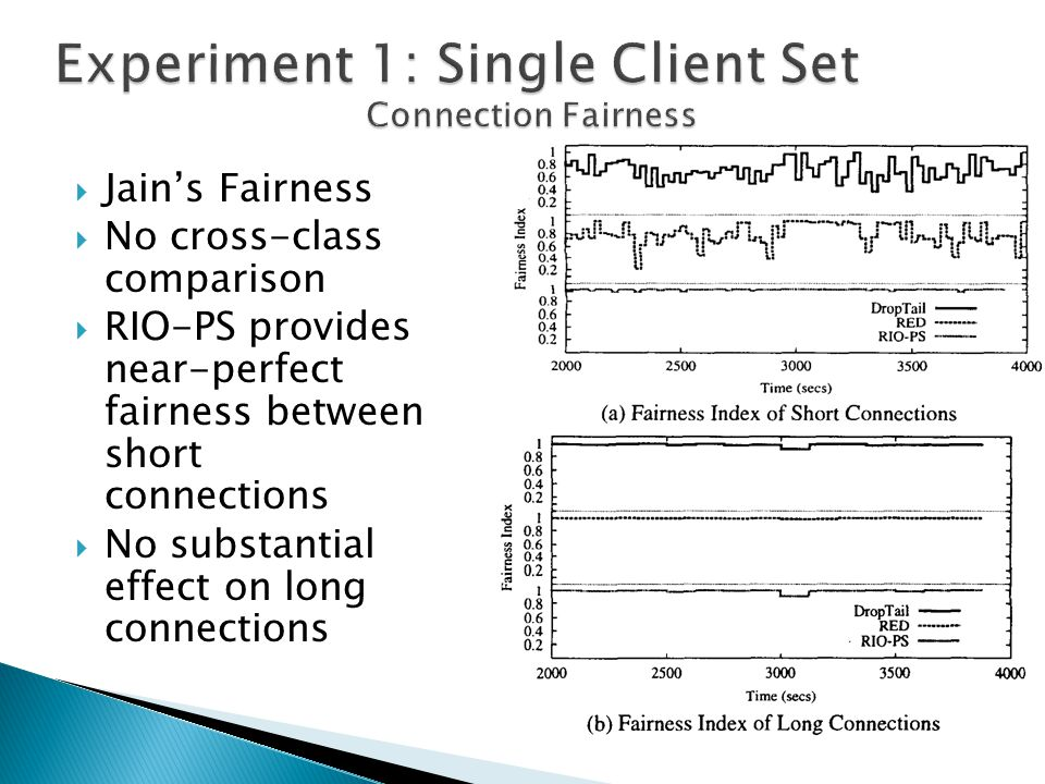  Jain's Fairness  No cross-class comparison  RIO-PS provides near-perfect fairness between short connections  No substantial effect on long connections