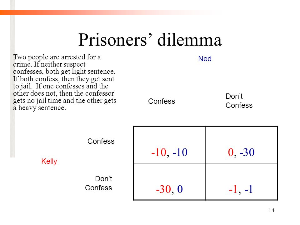 14 Prisoners' dilemma -10, -100, -30 -30, 0-1, -1 Confess Don't Confess Ned Kelly Two people are arrested for a crime.