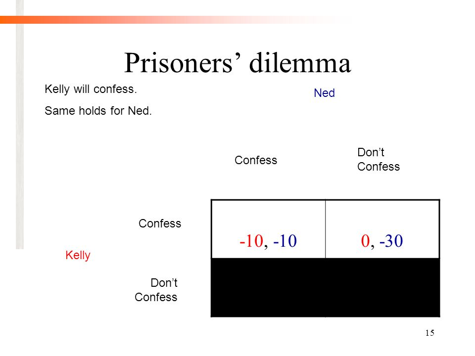 15 Prisoners' dilemma -10, -100, -30 Confess Don't Confess Ned Kelly Kelly will confess.
