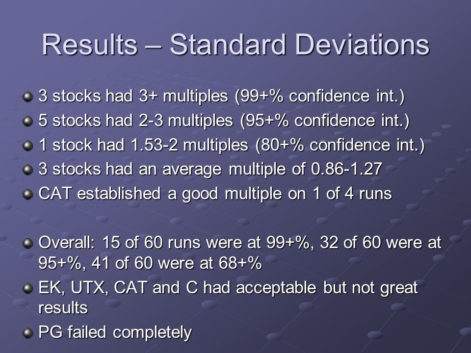 Results – Standard Deviations 3 stocks had 3+ multiples (99+% confidence int.) 5 stocks had 2-3 multiples (95+% confidence int.) 1 stock had 1.53-2 multiples (80+% confidence int.) 3 stocks had an average multiple of 0.86-1.27 CAT established a good multiple on 1 of 4 runs Overall: 15 of 60 runs were at 99+%, 32 of 60 were at 95+%, 41 of 60 were at 68+% EK, UTX, CAT and C had acceptable but not great results PG failed completely