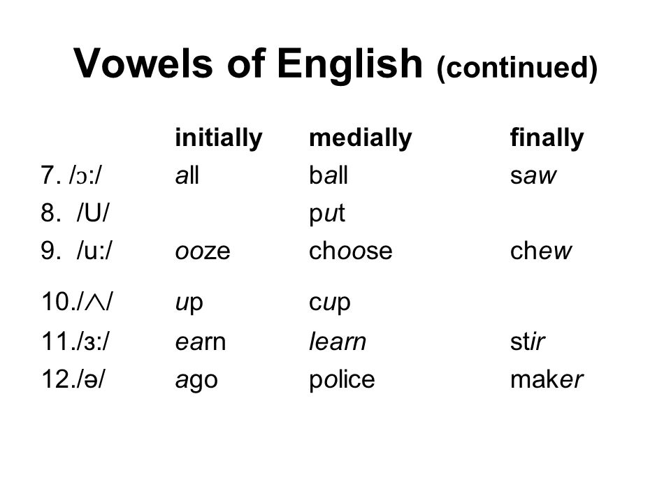 Vowel sounds of English (Pure Vowels/Monophthongs) initiallymediallyfinally 1.
