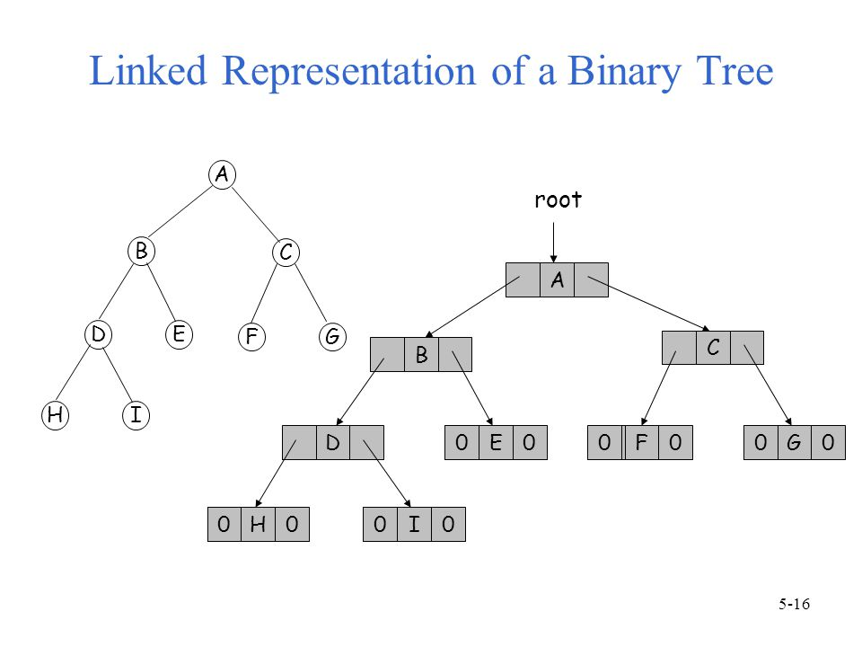 Linked Representation of a Binary Tree A B C D EH0I0 F0G0 root 000 00 0 A B C DE FG HI 5-16