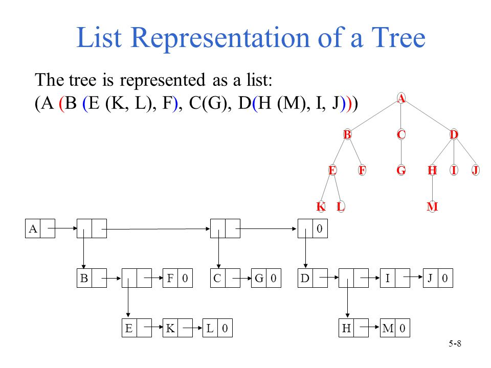 List Representation of a Tree A BF0CG0 0 DIJ0 EKL0HM0 The tree is represented as a list: (A (B (E (K, L), F), C(G), D(H (M), I, J))) A BCD EFGHIJ KLM 5-8