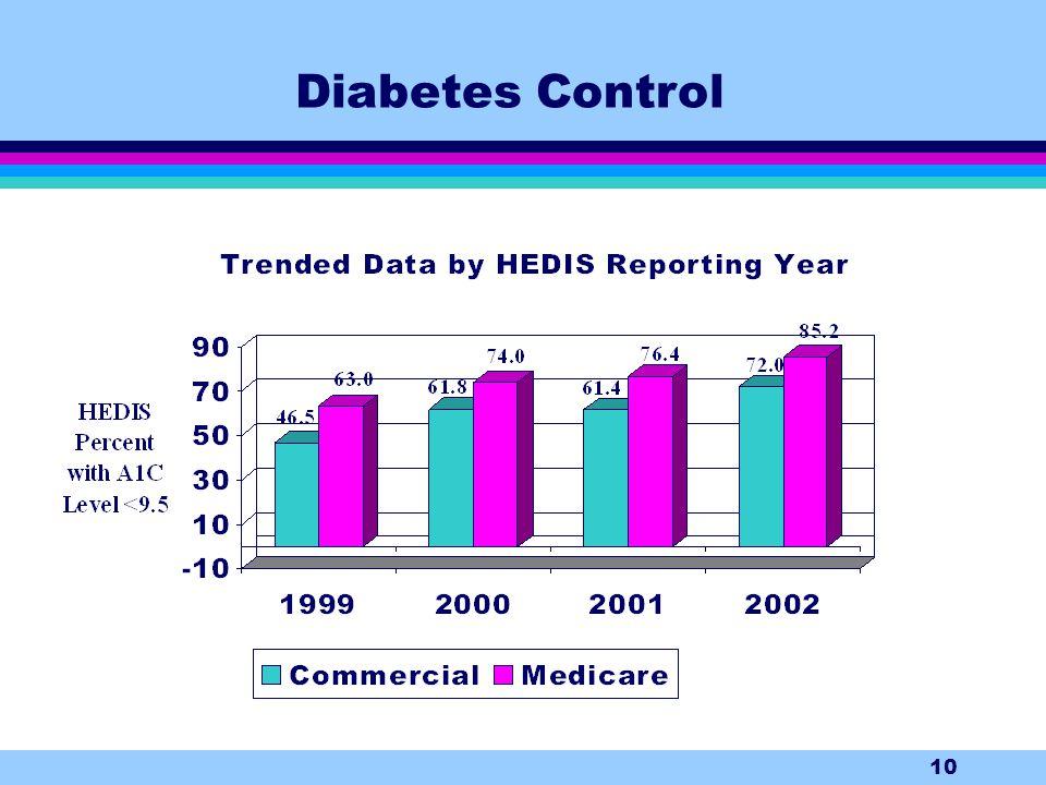10 Diabetes Control