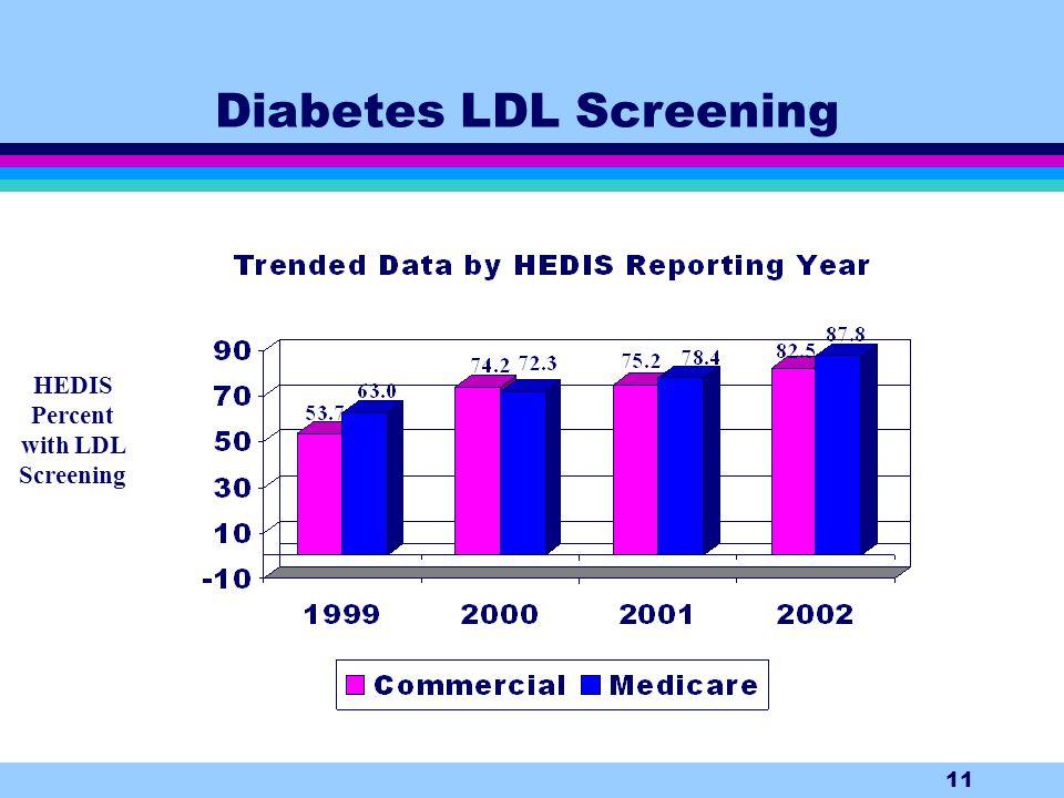 11 Diabetes LDL Screening HEDIS Percent with LDL Screening