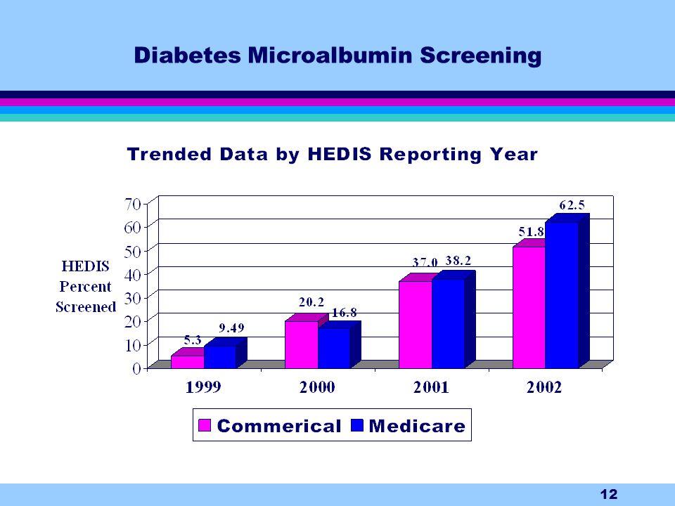 12 Diabetes Microalbumin Screening