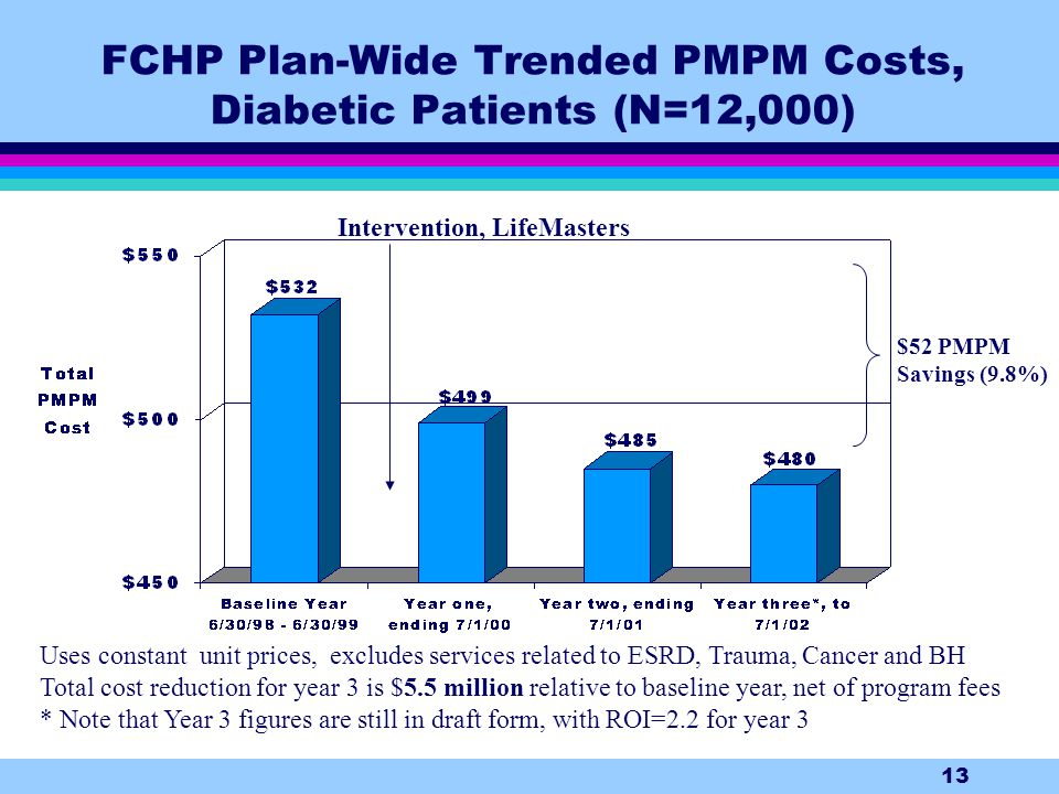 13 FCHP Plan-Wide Trended PMPM Costs, Diabetic Patients (N=12,000) Uses constant unit prices, excludes services related to ESRD, Trauma, Cancer and BH Total cost reduction for year 3 is $5.5 million relative to baseline year, net of program fees * Note that Year 3 figures are still in draft form, with ROI=2.2 for year 3 $52 PMPM Savings (9.8%) Intervention, LifeMasters