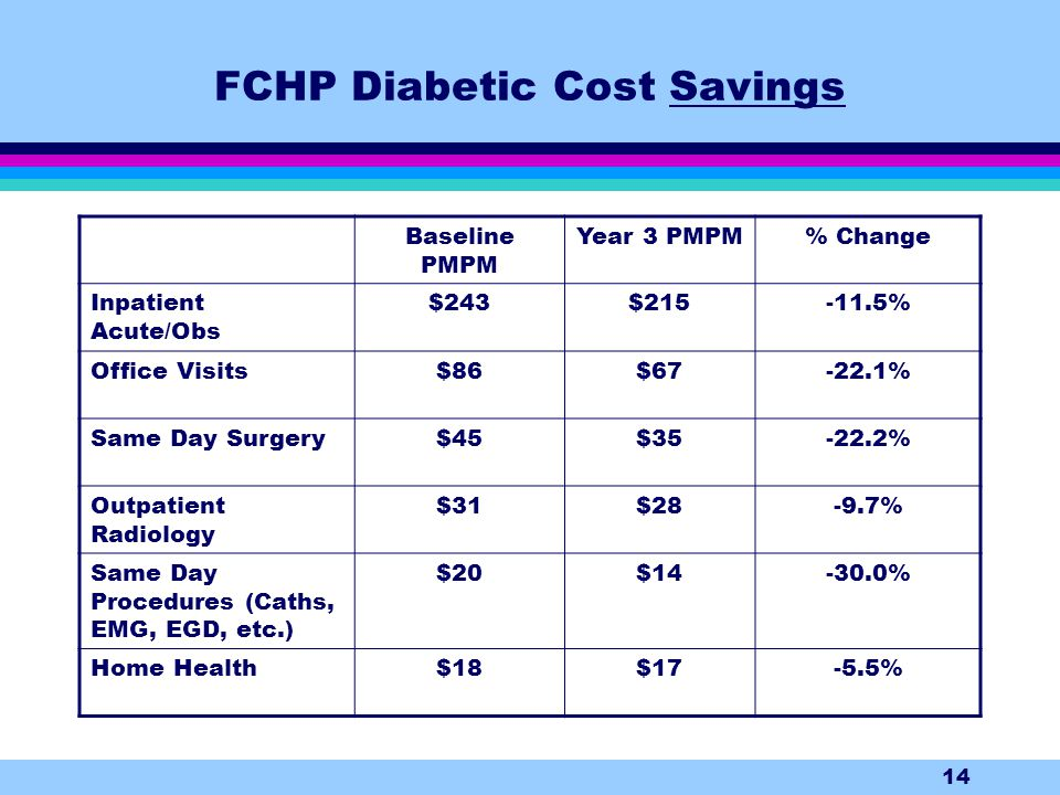14 FCHP Diabetic Cost Savings Baseline PMPM Year 3 PMPM% Change Inpatient Acute/Obs $243$215-11.5% Office Visits$86$67-22.1% Same Day Surgery$45$35-22.2% Outpatient Radiology $31$28-9.7% Same Day Procedures (Caths, EMG, EGD, etc.) $20$14-30.0% Home Health$18$17-5.5%