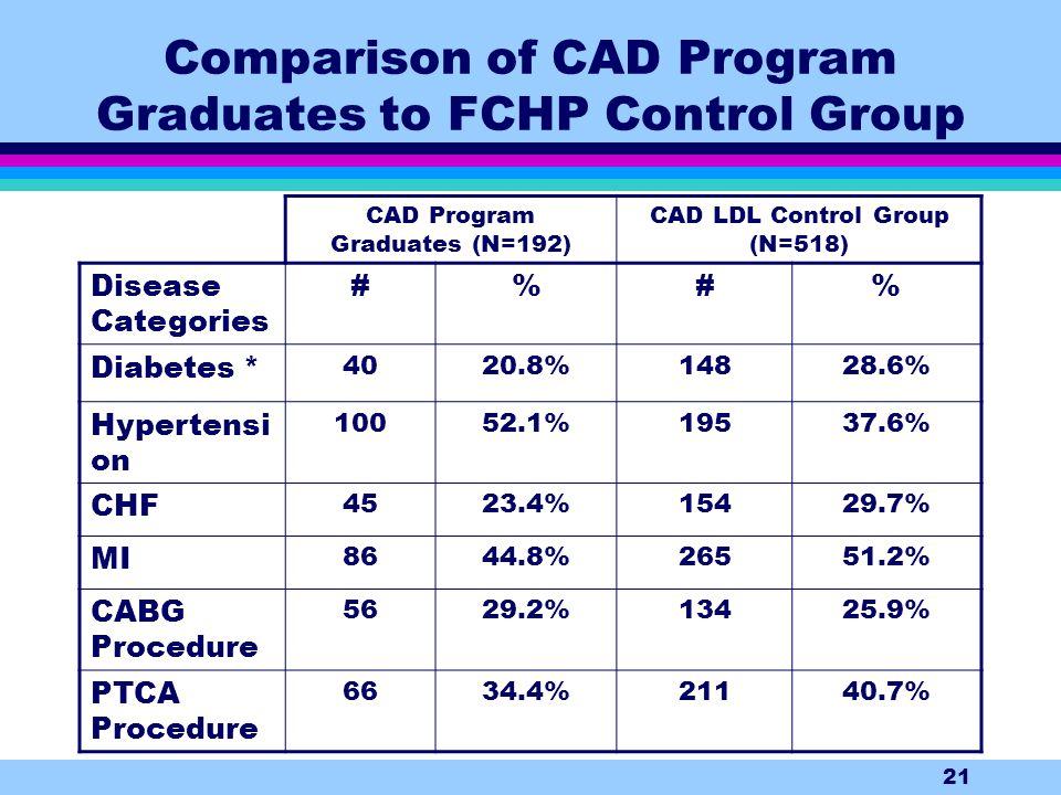 21 Comparison of CAD Program Graduates to FCHP Control Group CAD Program Graduates (N=192) CAD LDL Control Group (N=518) Disease Categories #%#% Diabetes * 4020.8%14828.6% Hypertensi on 10052.1%19537.6% CHF 4523.4%15429.7% MI 8644.8%26551.2% CABG Procedure 5629.2%13425.9% PTCA Procedure 6634.4%21140.7%