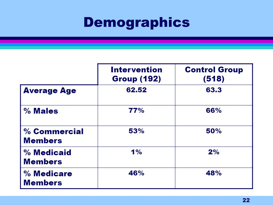 22 Demographics Intervention Group (192) Control Group (518) Average Age 62.5263.3 % Males 77%66% % Commercial Members 53%50% % Medicaid Members 1%2% % Medicare Members 46%48%