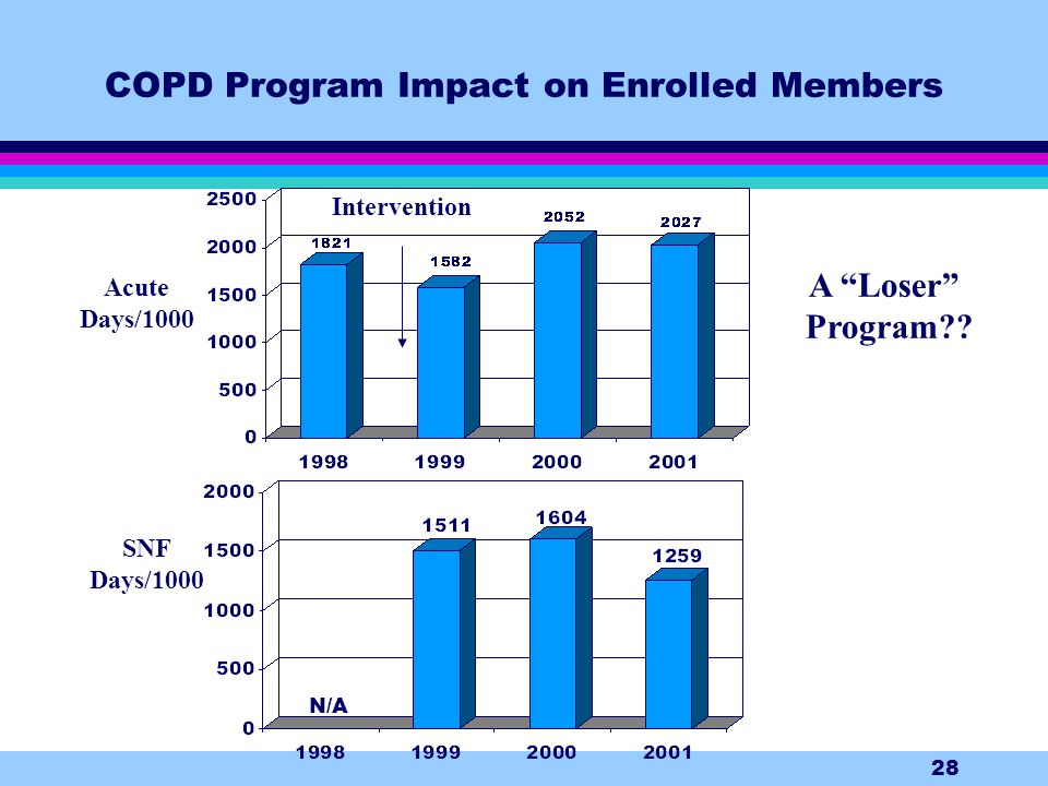 28 COPD Program Impact on Enrolled Members Intervention N/A SNF Days/1000 Acute Days/1000 A Loser Program??