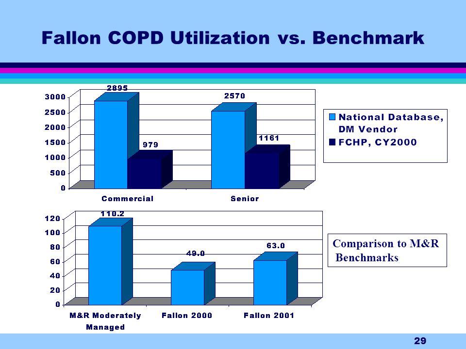 29 Fallon COPD Utilization vs. Benchmark Comparison to M&R Benchmarks