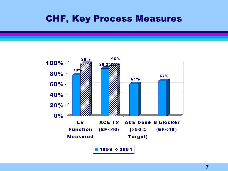 7 CHF, Key Process Measures