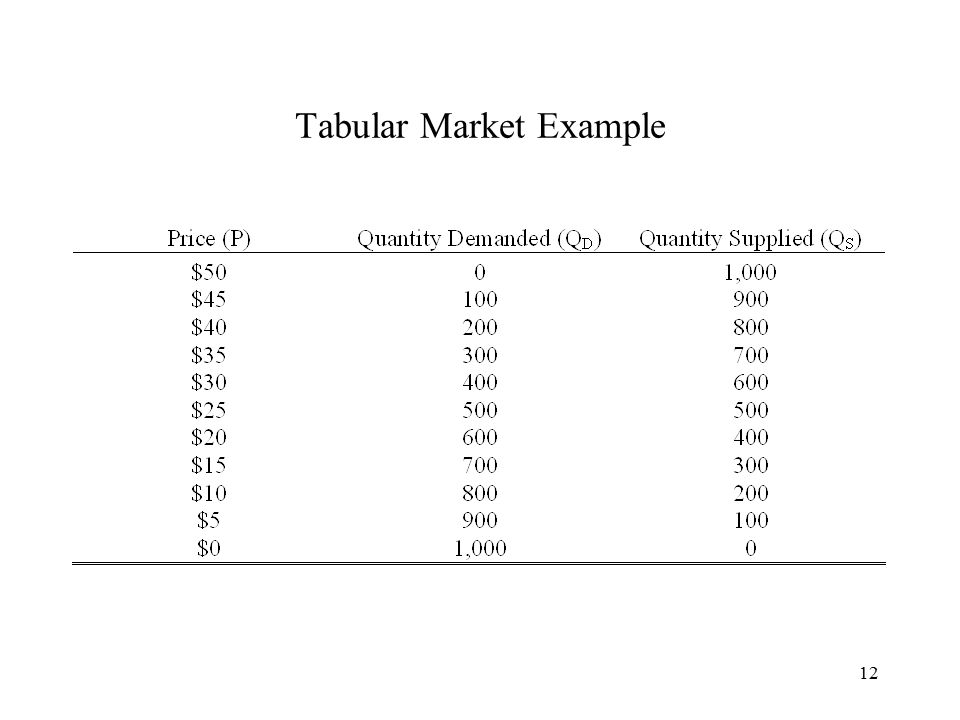 12 Tabular Market Example