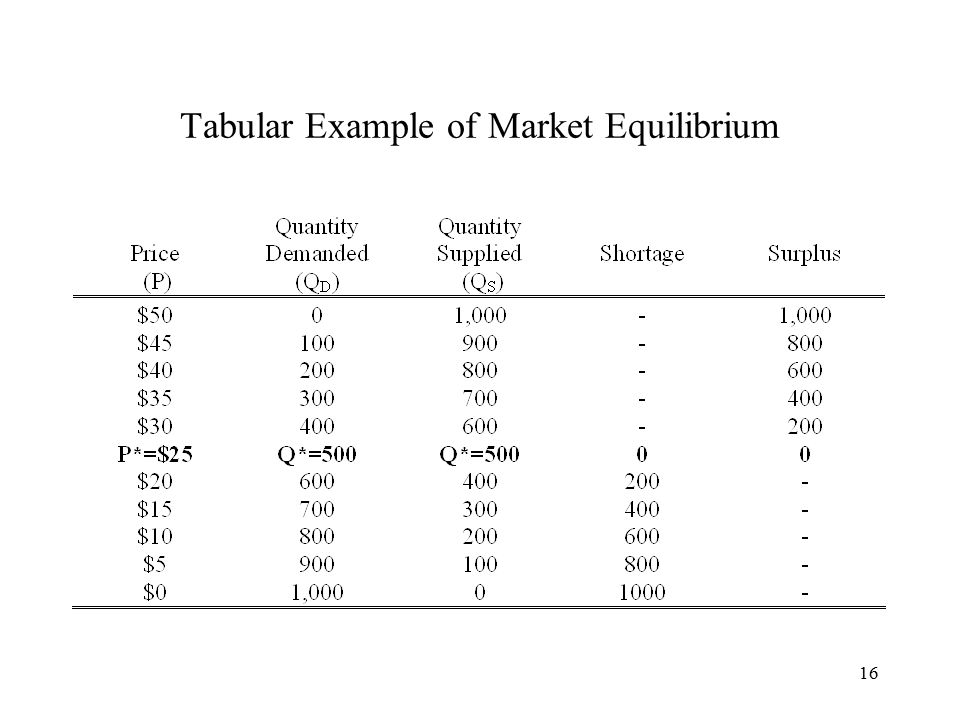 16 Tabular Example of Market Equilibrium