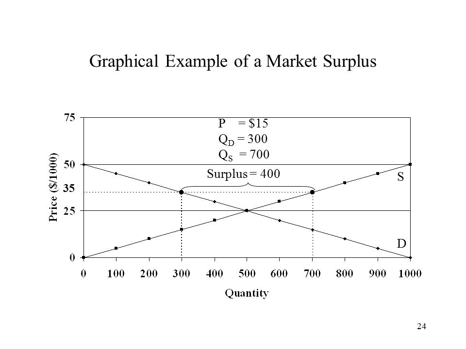 24 Graphical Example of a Market Surplus S D P = $15 Q D = 300 Q S = 700 Surplus = 400 35