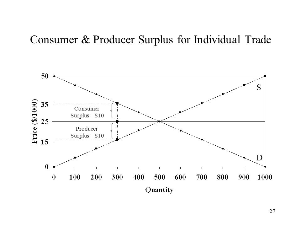 27 Consumer & Producer Surplus for Individual Trade S D 35 Consumer Surplus = $10 15 Producer Surplus = $10