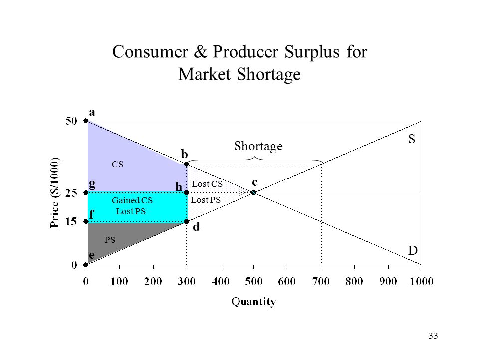 33 Consumer & Producer Surplus for Market Shortage S D CS PS a c e 15 Shortage Gained CS Lost PS Lost CS Lost PS b d f g h