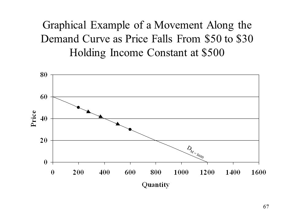 67 Graphical Example of a Movement Along the Demand Curve as Price Falls From $50 to $30 Holding Income Constant at $500 D M = $600