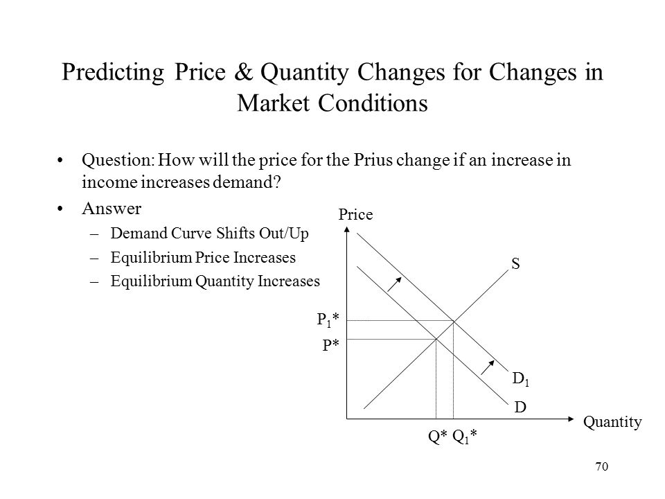 70 Predicting Price & Quantity Changes for Changes in Market Conditions Question: How will the price for the Prius change if an increase in income increases demand.