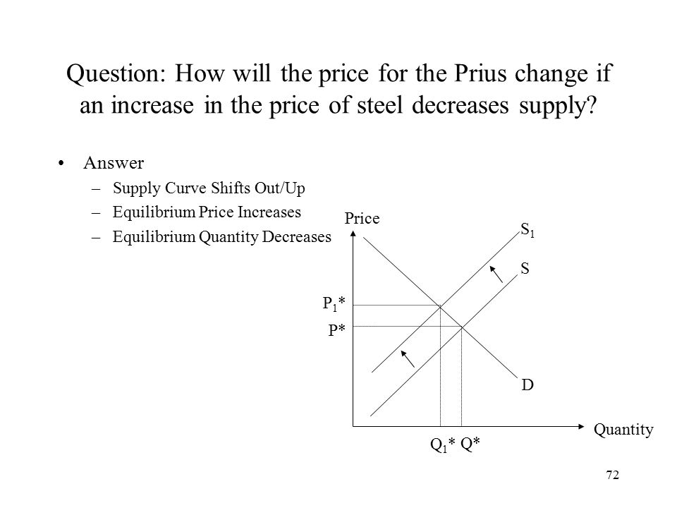 72 Question: How will the price for the Prius change if an increase in the price of steel decreases supply.