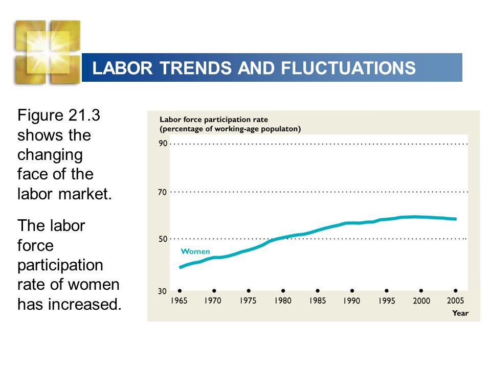 LABOR TRENDS AND FLUCTUATIONS Figure 21.3 shows the changing face of the labor market. The labor force participation rate of women has increased.