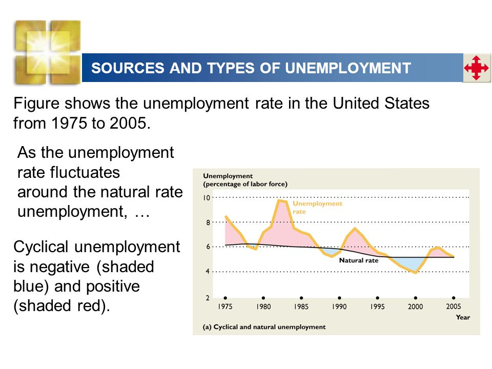 Figure shows the unemployment rate in the United States from 1975 to 2005. As the unemployment rate fluctuates around the natural rate unemployment, …