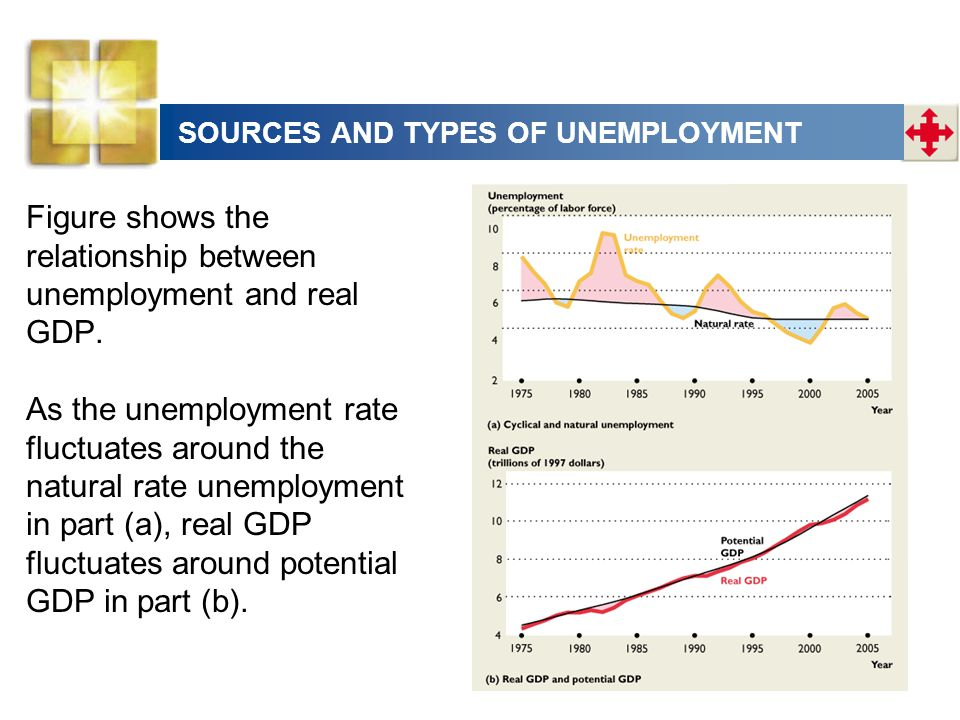 Figure shows the relationship between unemployment and real GDP. As the unemployment rate fluctuates around the natural rate unemployment in part (a),