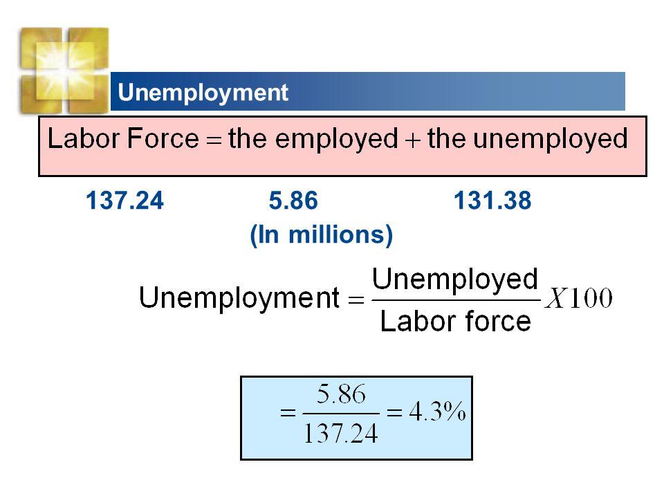A Century of Unemployment
