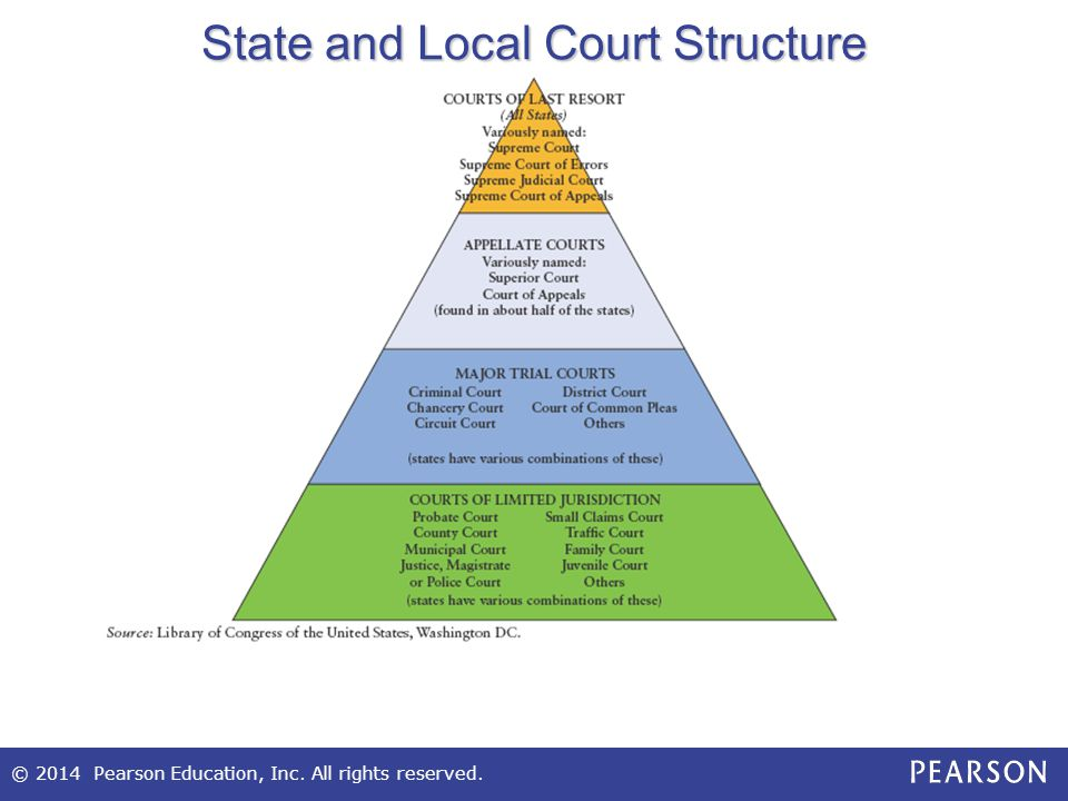 © 2014 Pearson Education, Inc. All rights reserved. State and Local Court Structure
