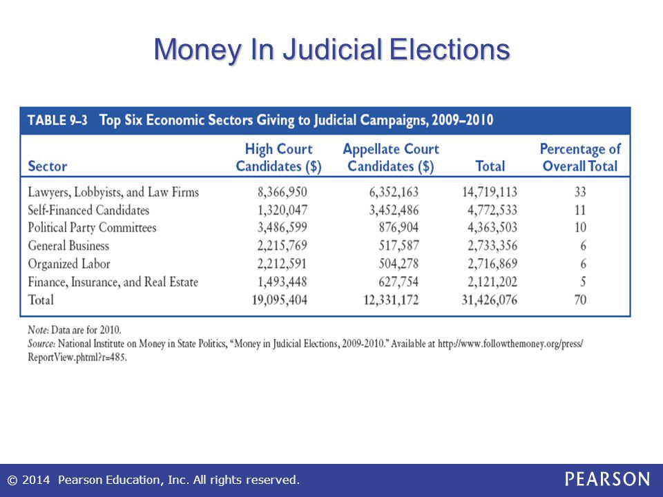 © 2014 Pearson Education, Inc. All rights reserved. Money In Judicial Elections