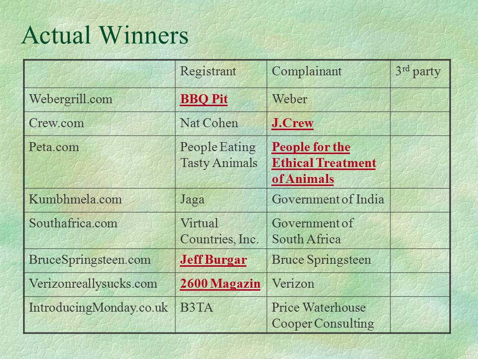 Actual Winners RegistrantComplainant3 rd party Webergrill.comBBQ PitWeber Crew.comNat CohenJ.Crew Peta.comPeople Eating Tasty Animals People for the Ethical Treatment of Animals Kumbhmela.comJagaGovernment of India Southafrica.comVirtual Countries, Inc.
