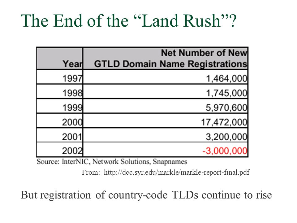 "The End of the ""Land Rush""? From: http://dcc.syr.edu/markle/markle-report-final.pdf But registration of country-code TLDs continue to rise"
