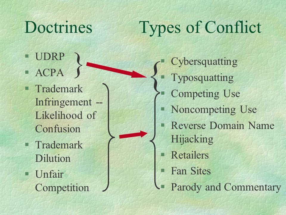 DoctrinesTypes of Conflict §UDRP §ACPA §Trademark Infringement -- Likelihood of Confusion §Trademark Dilution §Unfair Competition §Cybersquatting §Typ