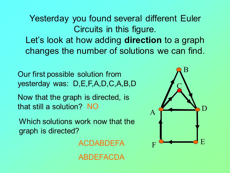 Yesterday you found several different Euler Circuits in this figure.