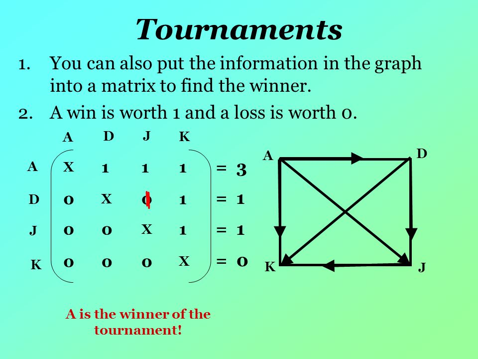 Tournaments 1.You can also put the information in the graph into a matrix to find the winner.
