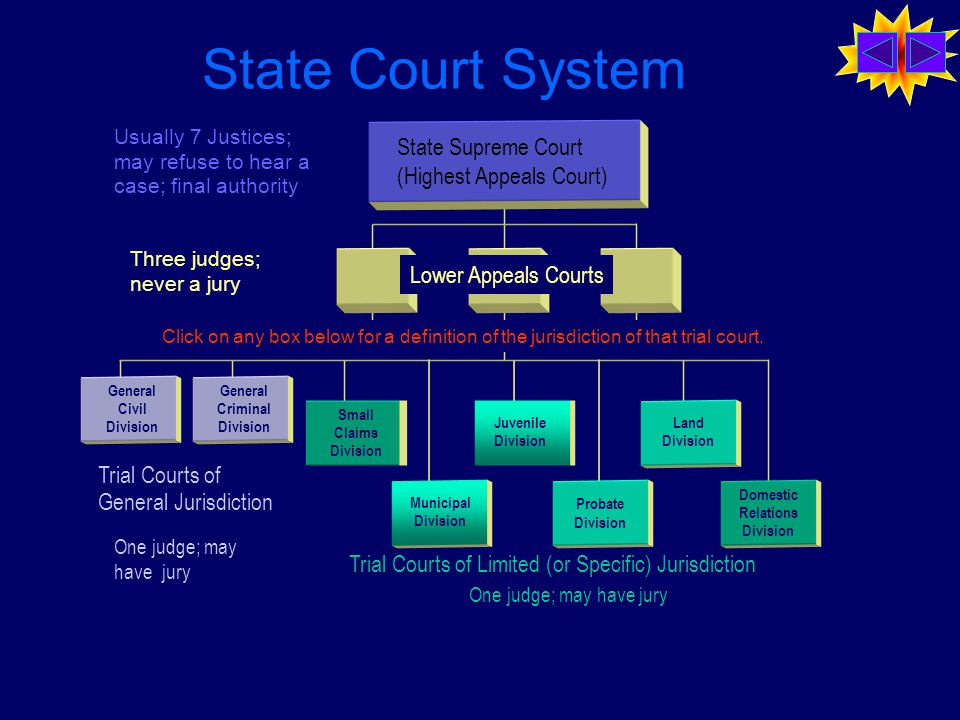 State Court System Trial Courts of General Jurisdiction Trial Courts of Limited (or Specific) Jurisdiction State Supreme Court (Highest Appeals Court) Lower Appeals Courts General Civil Division General Criminal Division Small Claims Division Municipal Division Juvenile Division Probate Division Land Division Domestic Relations Division One judge; may have jury Three judges; never a jury Usually 7 Justices; may refuse to hear a case; final authority Click on any box below for a definition of the jurisdiction of that trial court.