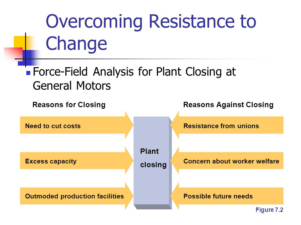 Overcoming Resistance to Change Force-Field Analysis for Plant Closing at General Motors Outmoded production facilities Excess capacity Need to cut costs Reasons for Closing Possible future needs Concern about worker welfare Resistance from unions Plant closing Reasons Against Closing Figure 7.2
