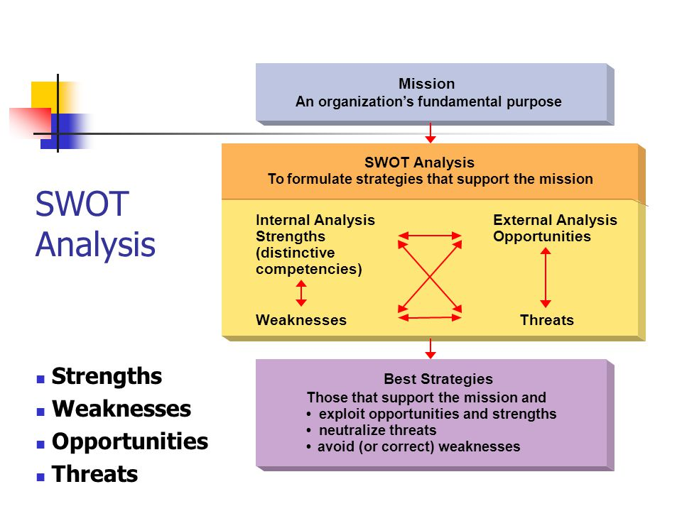SWOT Analysis Strengths Weaknesses Opportunities Threats Mission An organization's fundamental purpose Best Strategies SWOT Analysis To formulate strategies that support the mission Those that support the mission and exploit opportunities and strengths neutralize threats avoid (or correct) weaknesses Internal Analysis Strengths (distinctive competencies) WeaknessesThreats External Analysis Opportunities