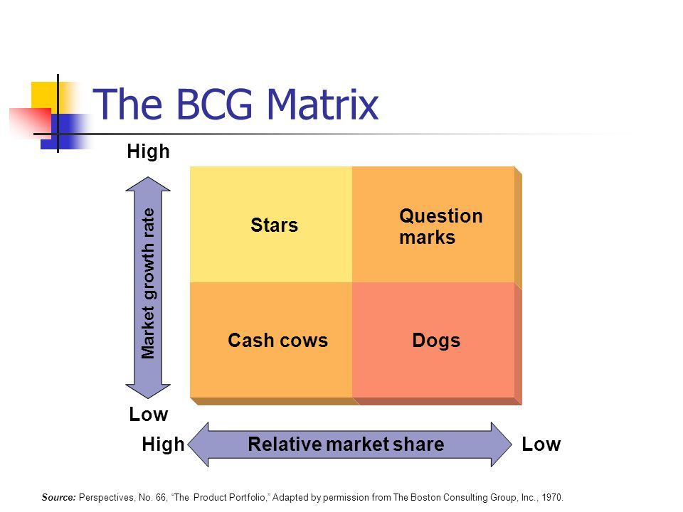 The BCG Matrix Relative market share Cash cowsDogs High Low HighLow Question marks Stars Market growth rate Source: Perspectives, No.